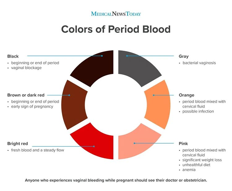 Arti Warna Darah Haid Bagi Kesehatan